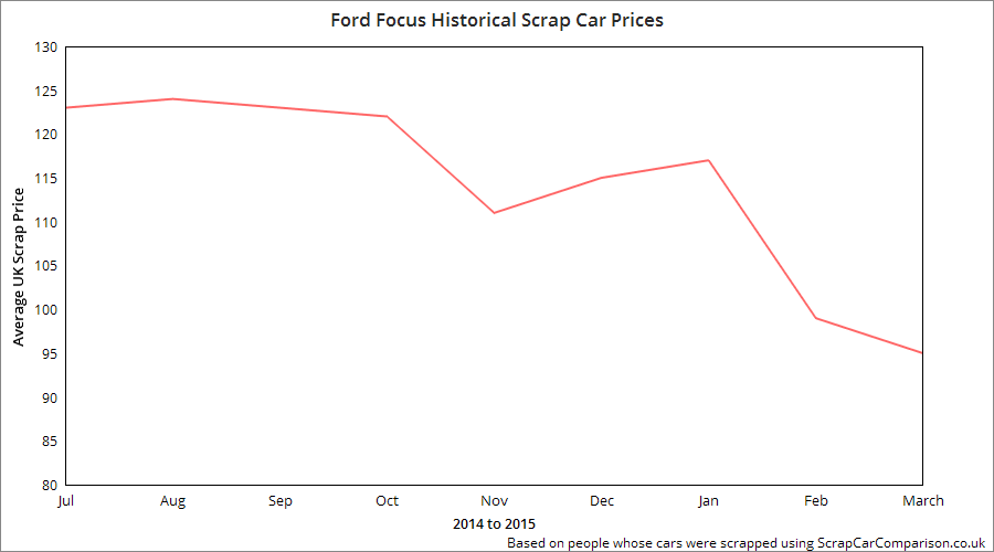Scrap Price Graph - Ford Focus Price Drop
