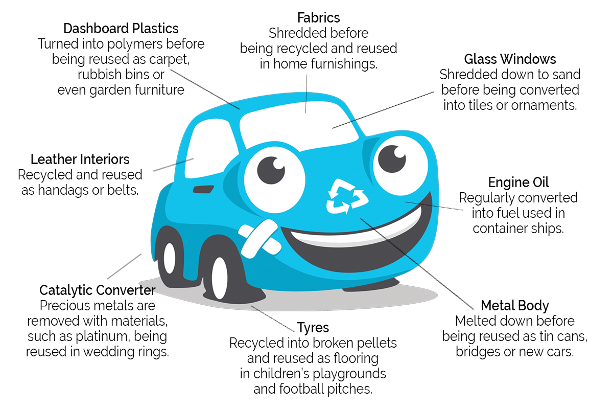 Image showing which parts of a car are recyclable