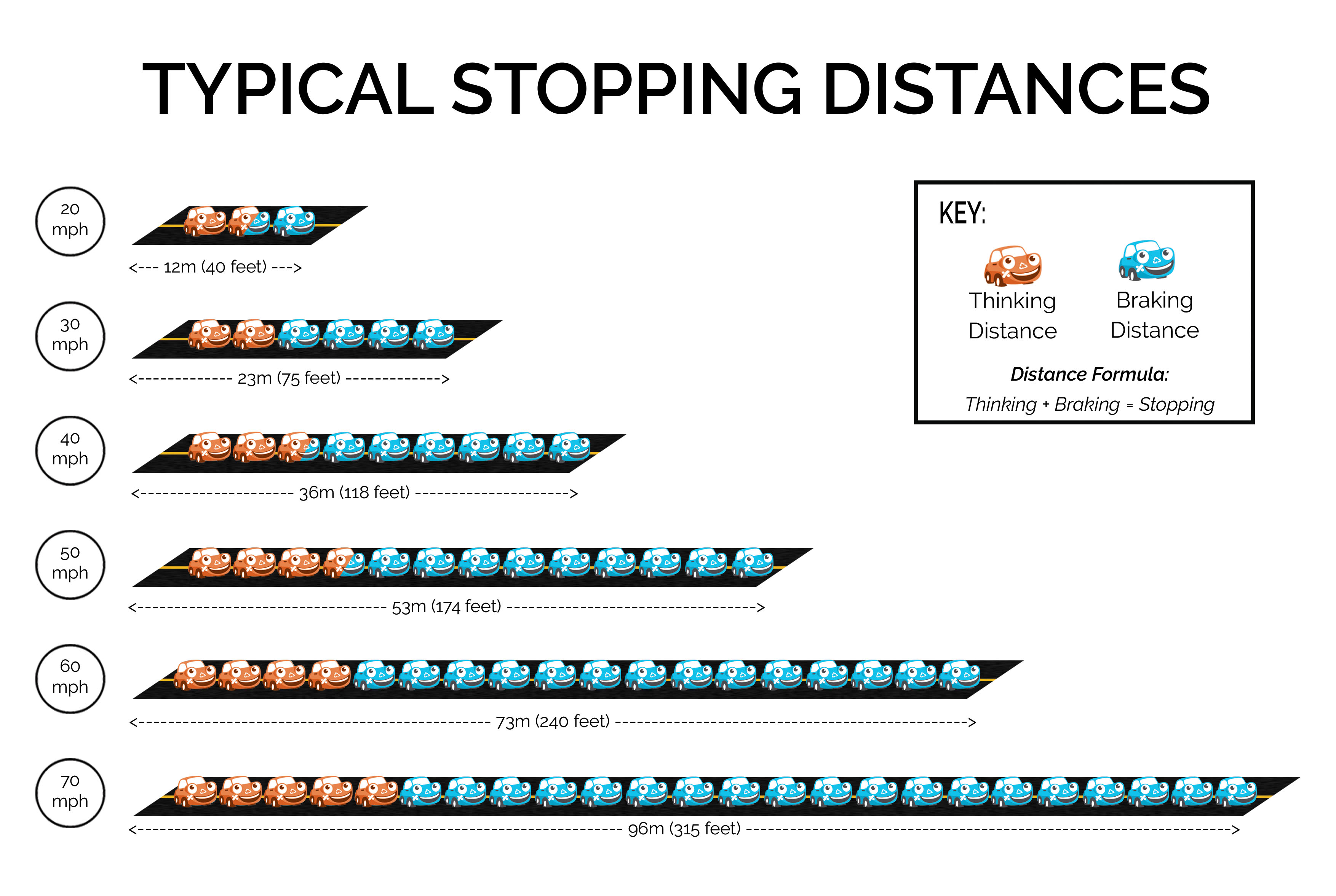 what affects the stopping distance of a vehicle essay   things that affect braking distance consist of the following factors:   speed at which you're travelling  weight of the car  road conditions  braking efficiency  friction between the road surface and your tires   things that affect braking distance consist of the following factors:   speed at which you're travelling .
