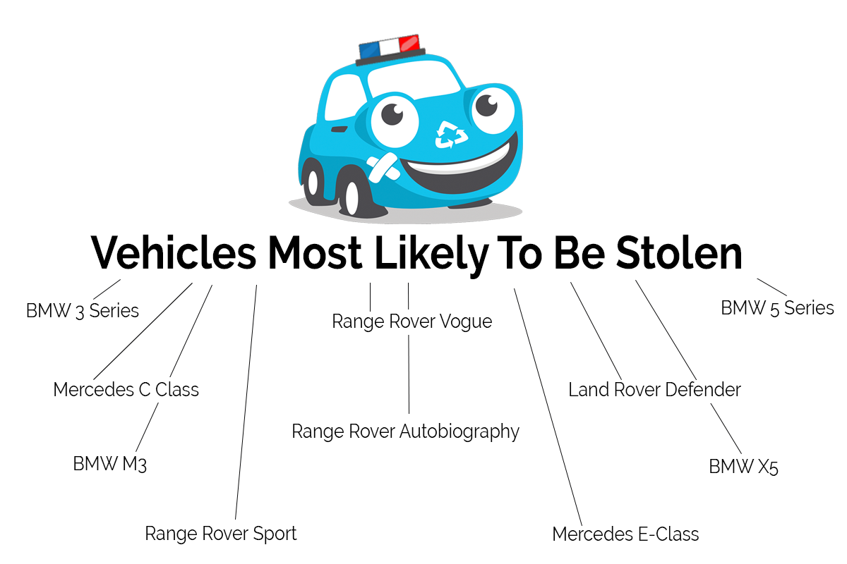 How To Protect Your Vehicle And Keep It Safe From Theft