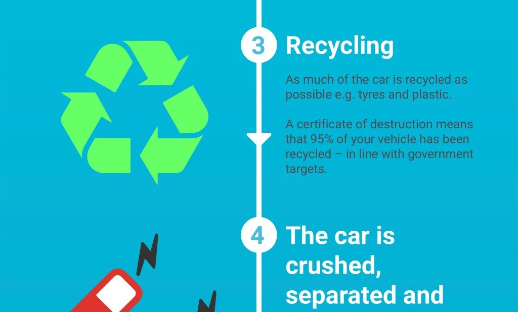 Life of a scrap car feature image