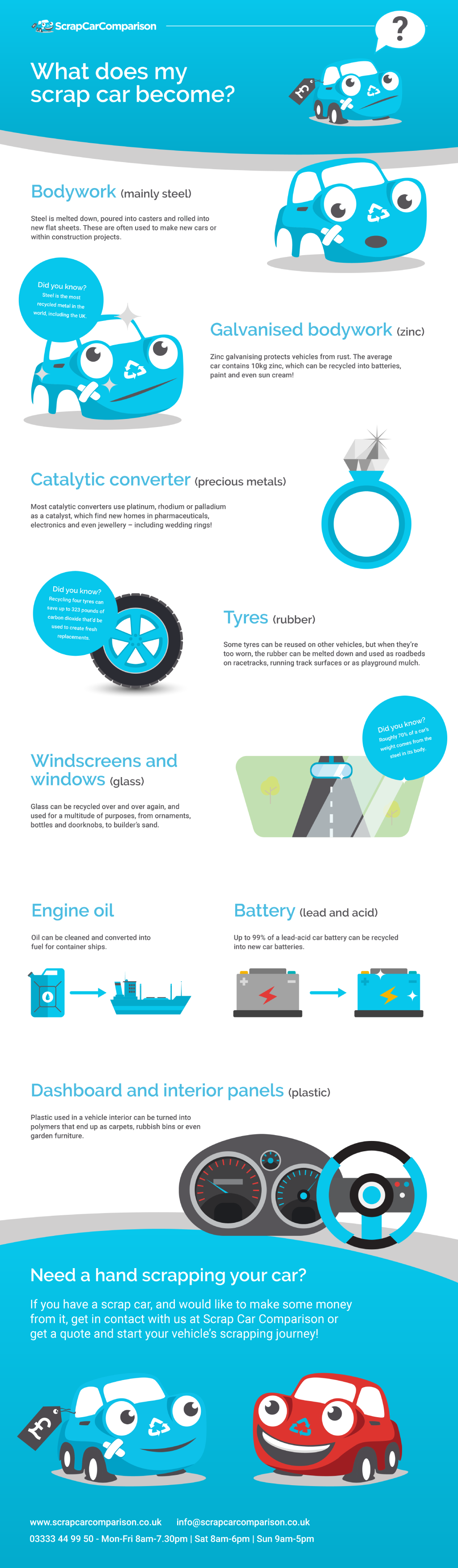 What does my scrap car become infographic
