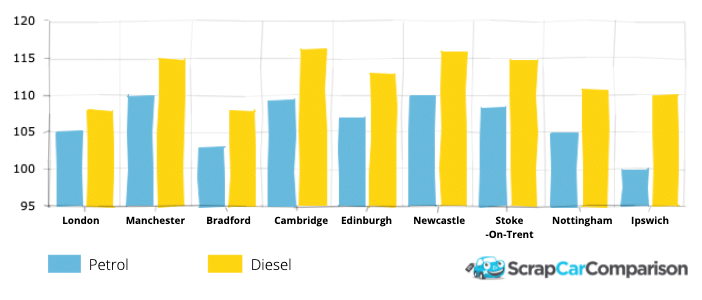 Avegage lockdown fuel prices for different areas