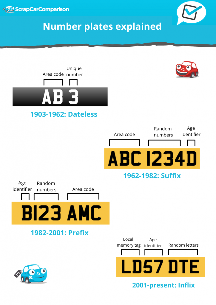 Number Plates Explained